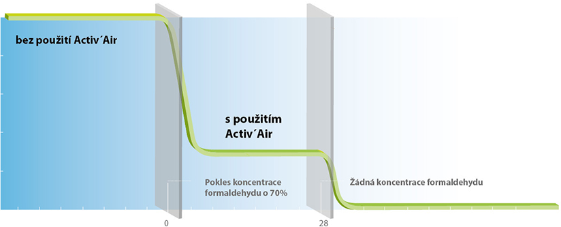 Technologie active air