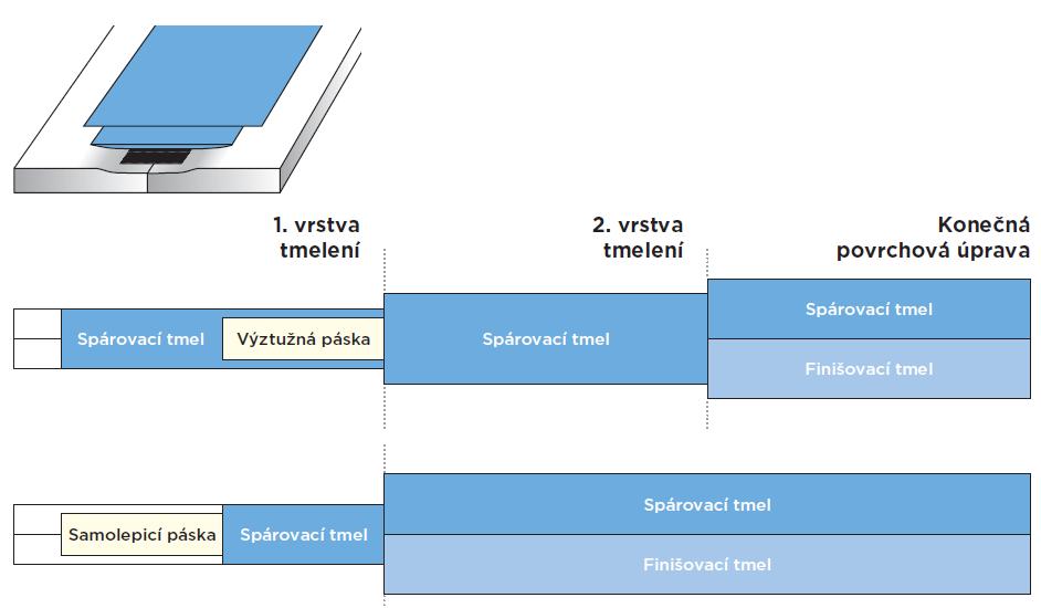 Schéma tmelení podélné hrany pro sdk desky