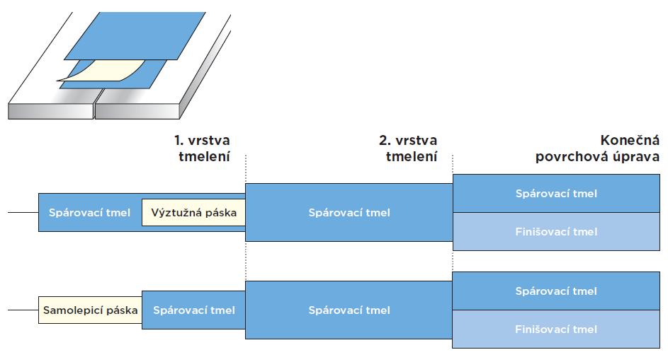 Schéma tmelení spár sdk desky s kolmou hranou