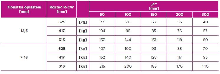 Tabulka: Maximální zatížení na metr délky příčky