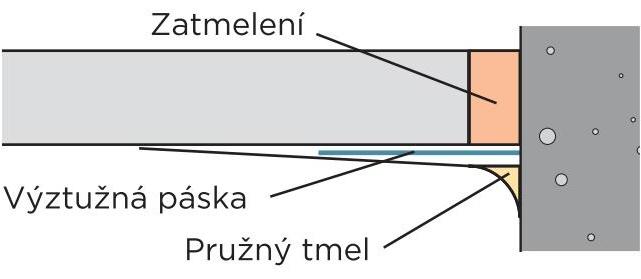 Zatmelený styk s páskou natupo