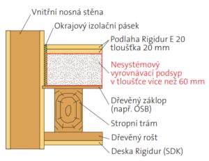 Použití nesystémového vyrovnávacího podsypu jako chyba u suché podlahy