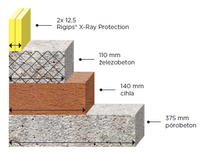 Porovnání Rigips X-Ray Protection desek a ostatních bezolovnatých materiálů proti RTG záření