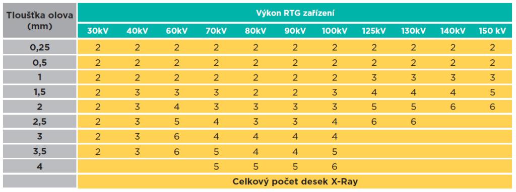 Specifikace sádrokartonových desek X-Ray Protection jako ochrana proti RTG záření
