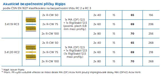 Akustické bezpečnostní příčky Rigips Modrá akustická deska