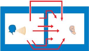 Kročejová neprůzvučnost schéma šíření zvuku konstrukcemi