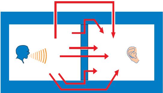 Návrh a provádění akustických systémů Rigips