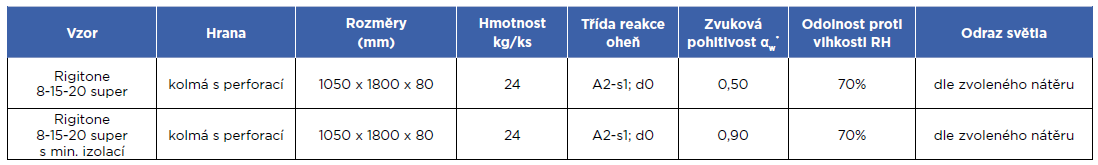 Tabulka s vlastnostmi absorbéru Rigitone
