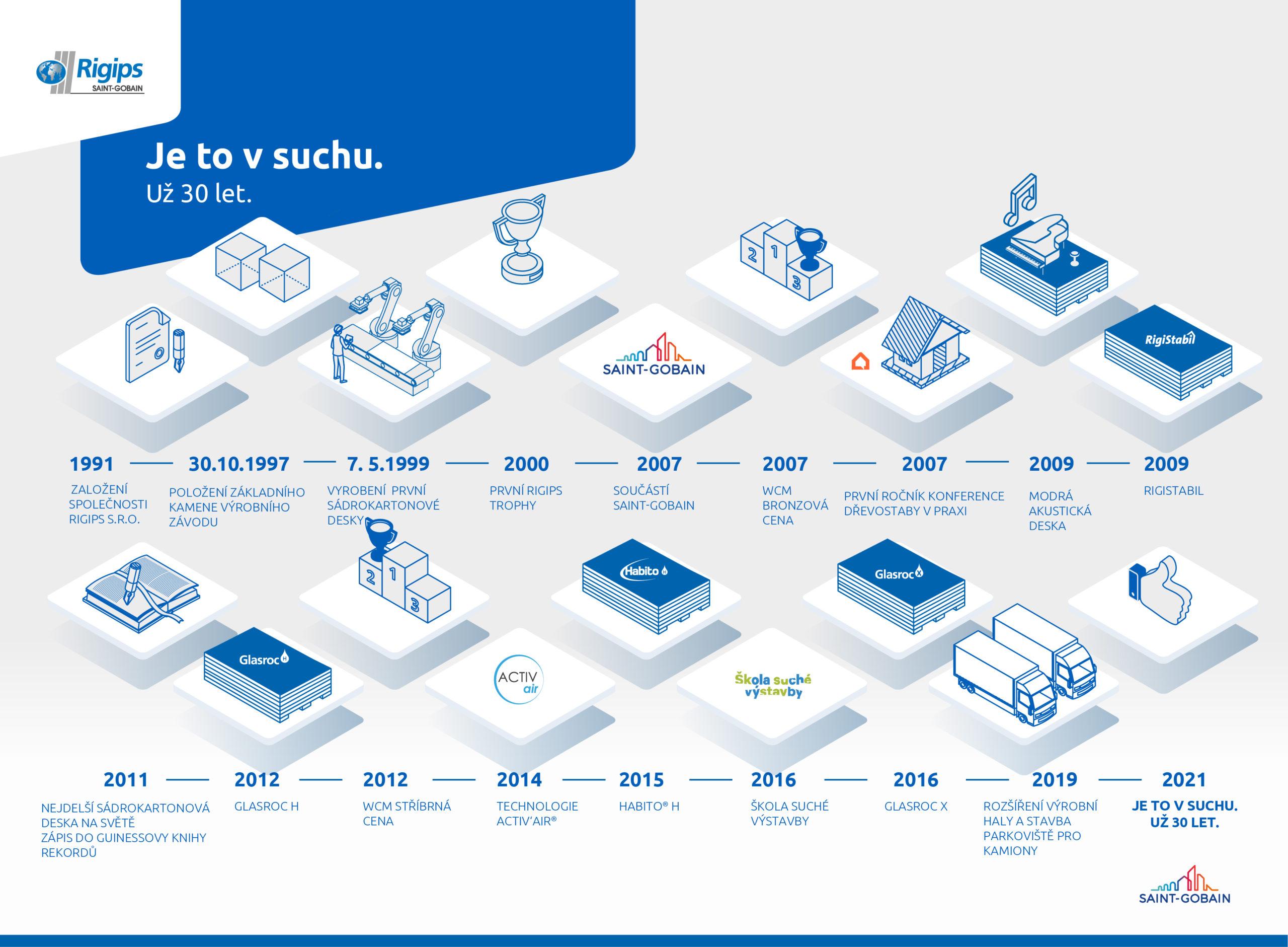Klíčové momenty v historii 30 let značky Rigips